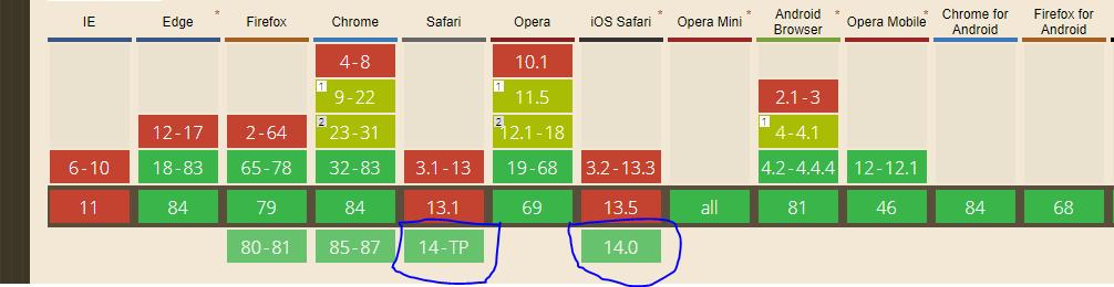 Browser support for Webp