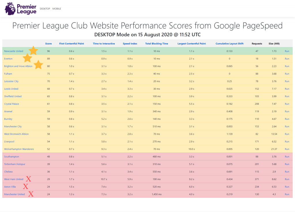 Desktop PageSpeed Scores for all Premier League teams