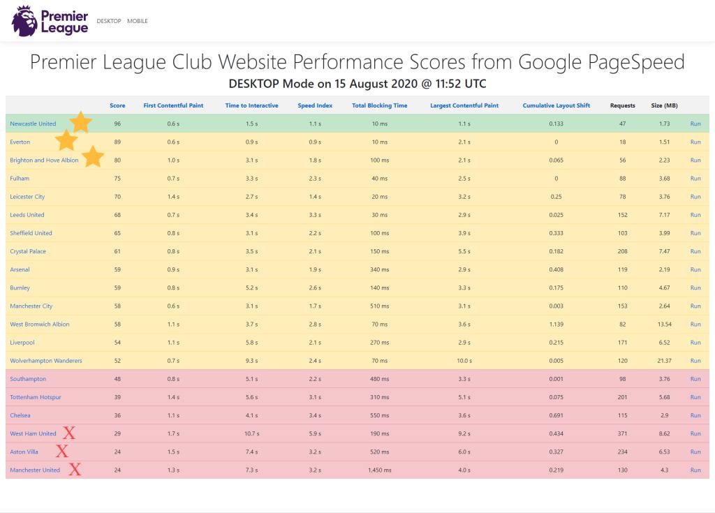 Desktop PageSpeed Scores for all Premier League teams