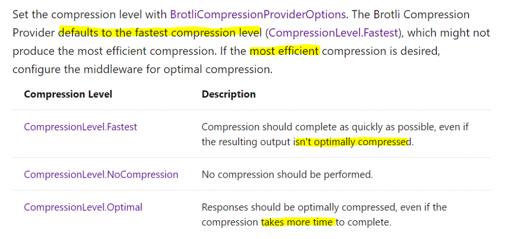 ResponseCompression Options
