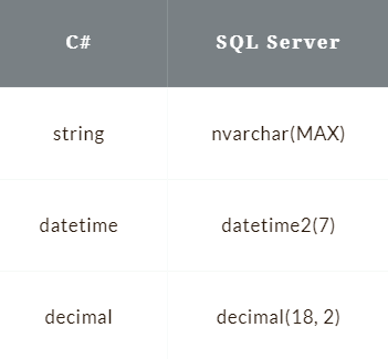 C# to SQL Server Mappings