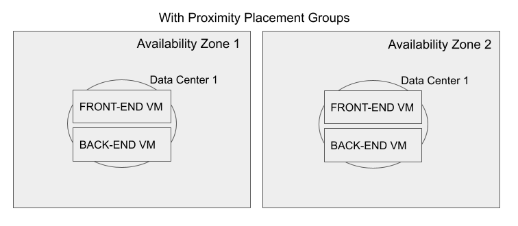 Availability Zones with PPGs